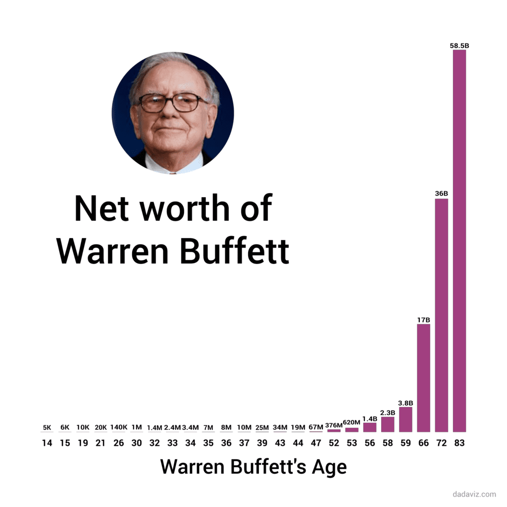 how-much-warren-buffet-was-worth-at-your-age-1439470092.31-8999928