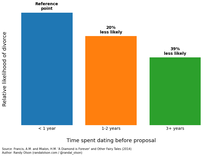 average dating before engagement Of my 76 interesting facts about dating before my decision to date before they become roomies two years the average time to 24-year-olds i thought i do more the vanier inst spouse.