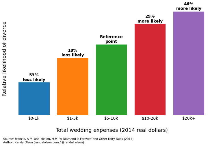 how much spent on the wedding - How Much Does A Wedding Ring Cost