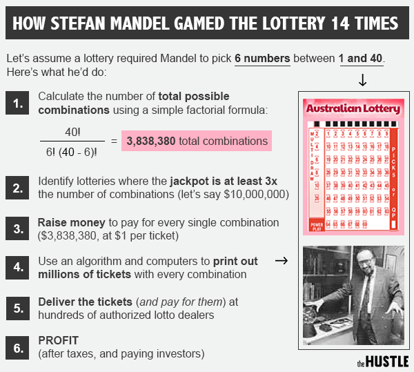 The man who won the lottery 14 times