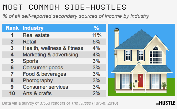 The most lucrative side hustles