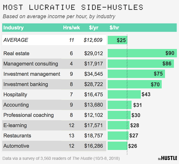 Best Side Hustles 2020.The Most Lucrative Side Hustles