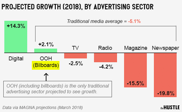 The hottest advertising trend of 2018? Billboards