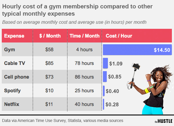 how much money do gyms make uk