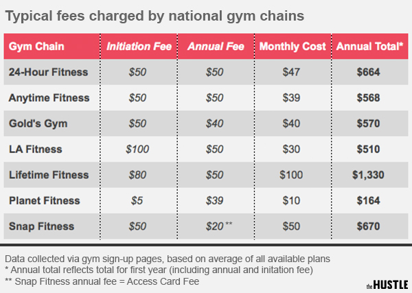 Are gym memberships worth the money?