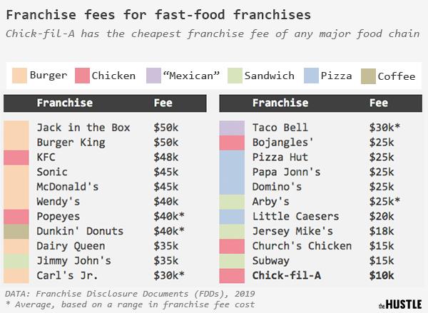 franchise fee