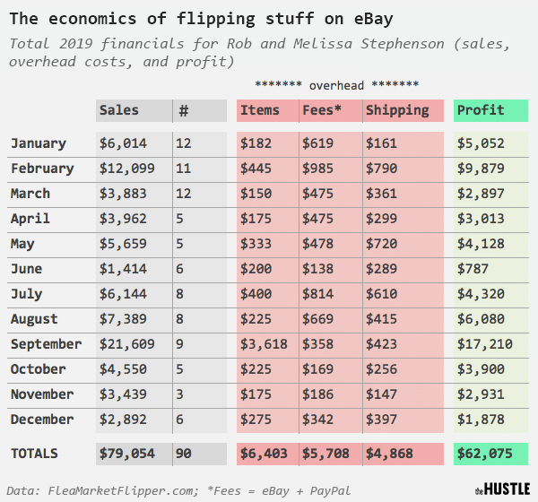 Data from the Flea Market Flipper. The economics of flipping stuff on eBay: total 2019 financials for Rob and Melissa Stephenson (sales, overhead costs, and profit)